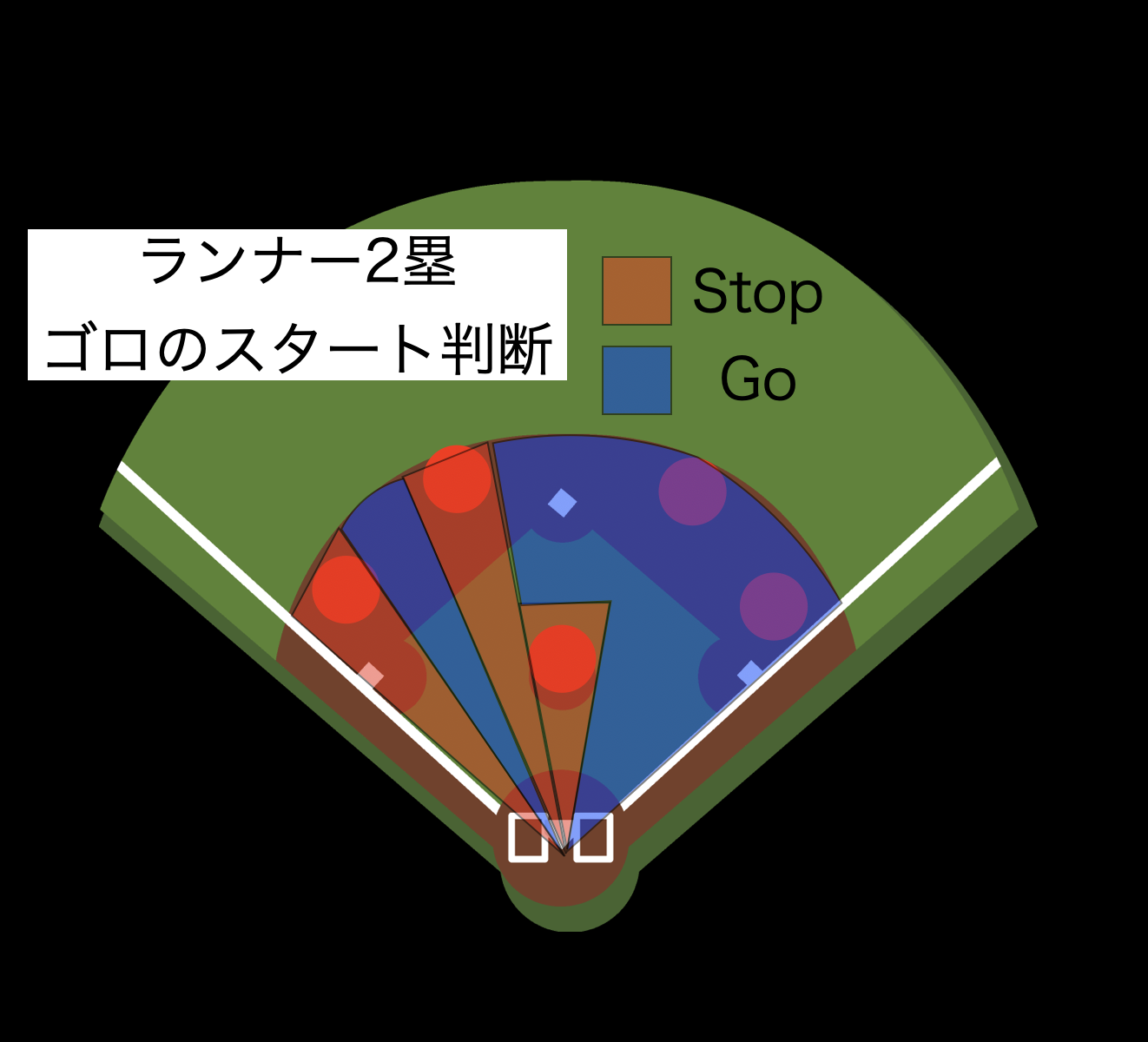 ランナー二塁の打球判断